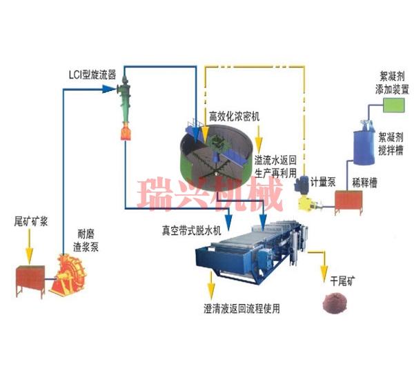 青海尾矿干排系统介绍